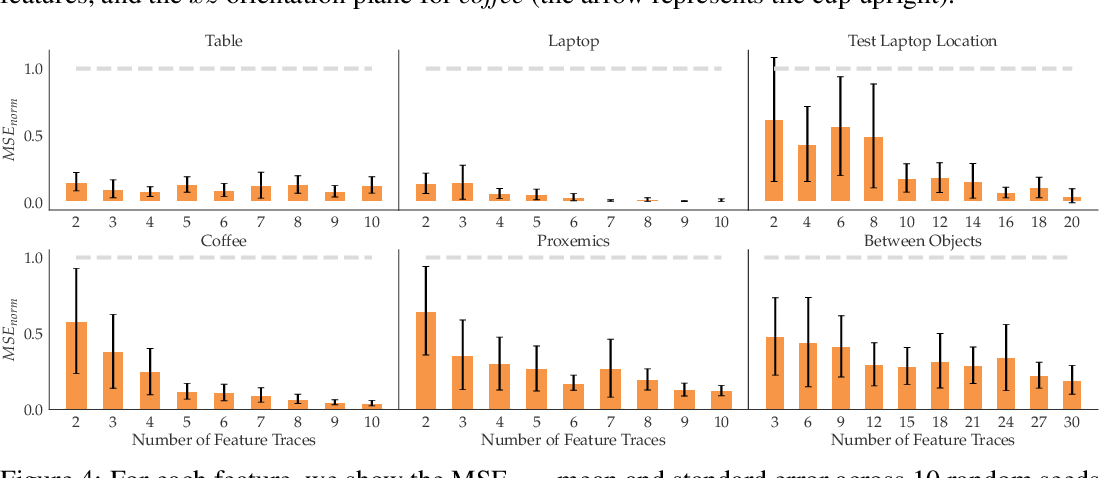 Figure 4 for Feature Expansive Reward Learning: Rethinking Human Input