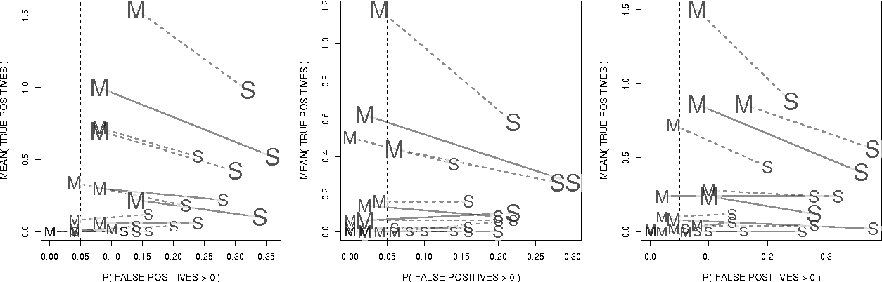 Figure 4 for P-values for high-dimensional regression