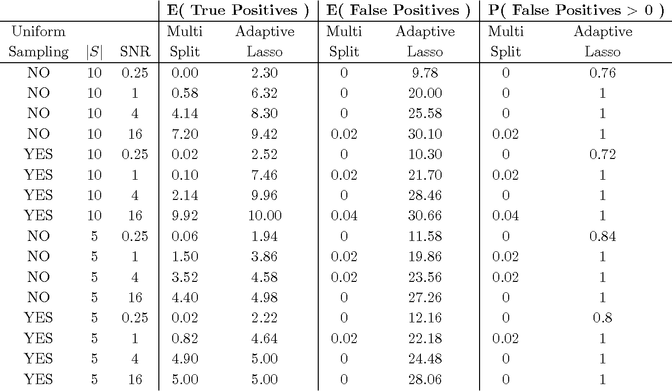 Figure 2 for P-values for high-dimensional regression