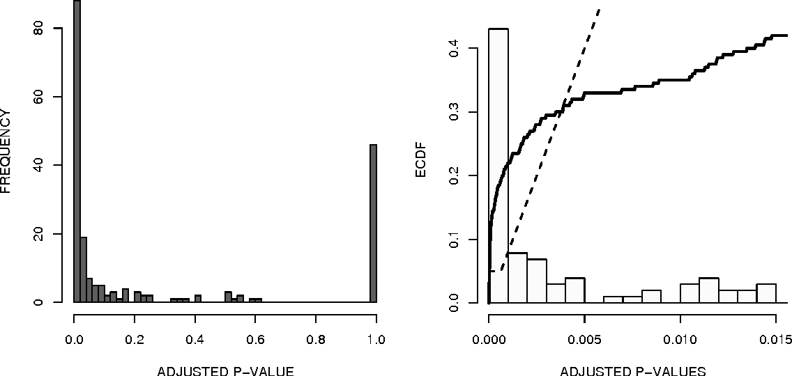 Figure 1 for P-values for high-dimensional regression