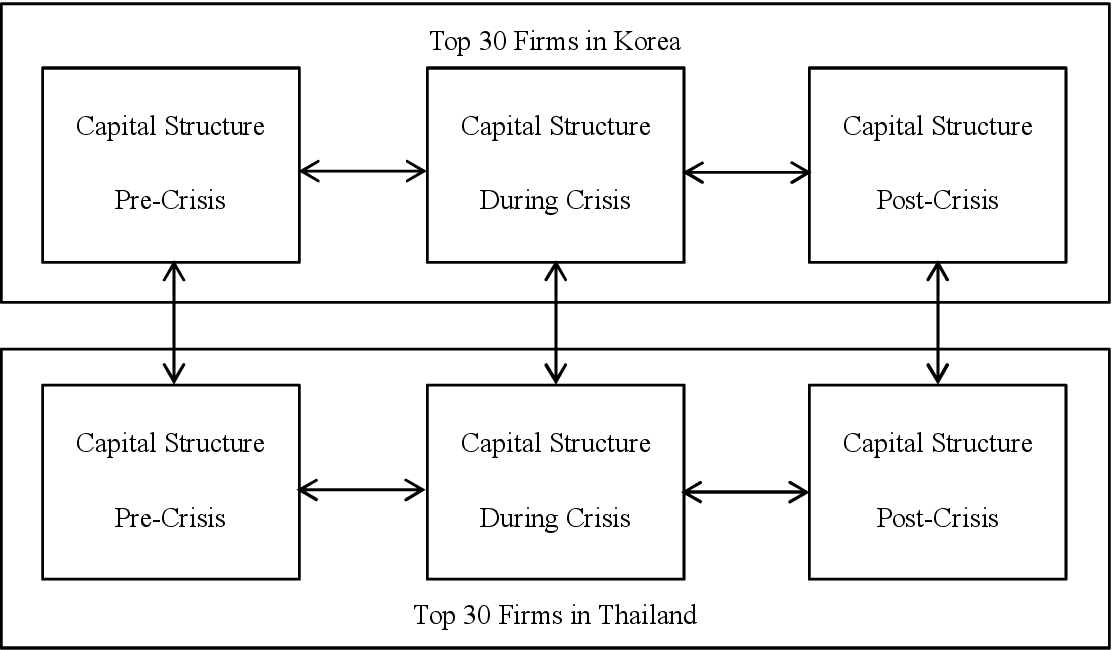 PDF] A comparison of capital structure between the pre