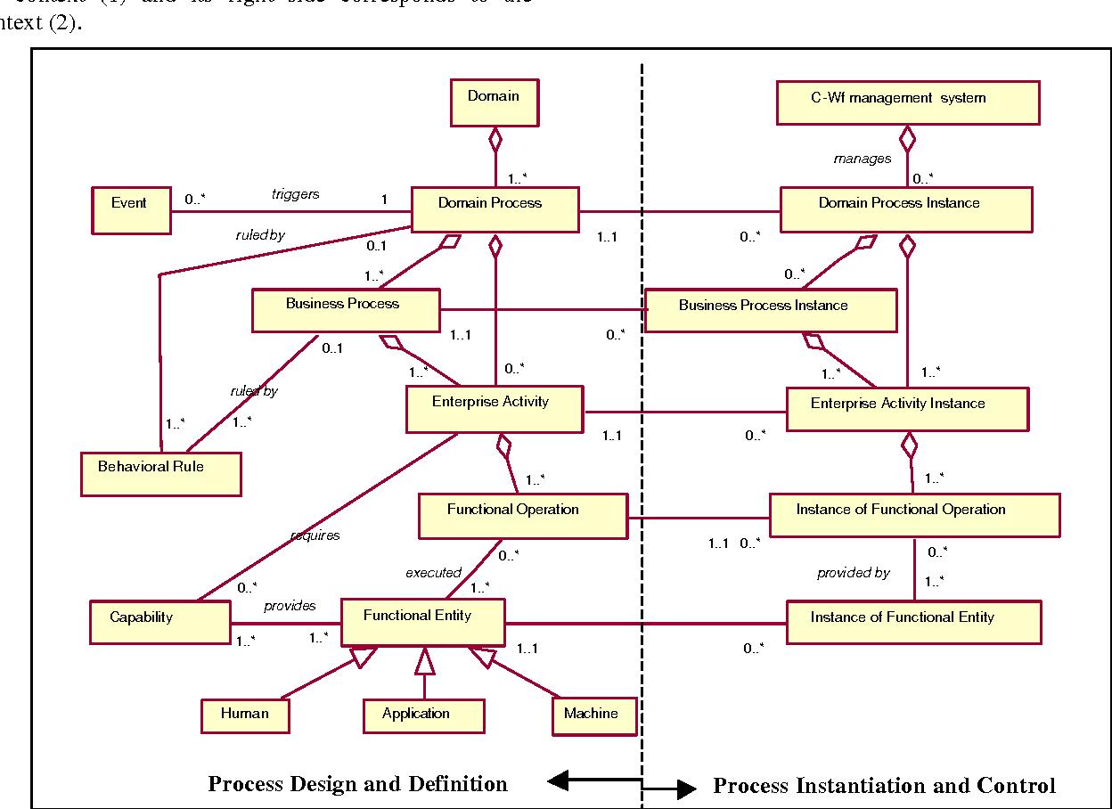c-wf uml class diagram
