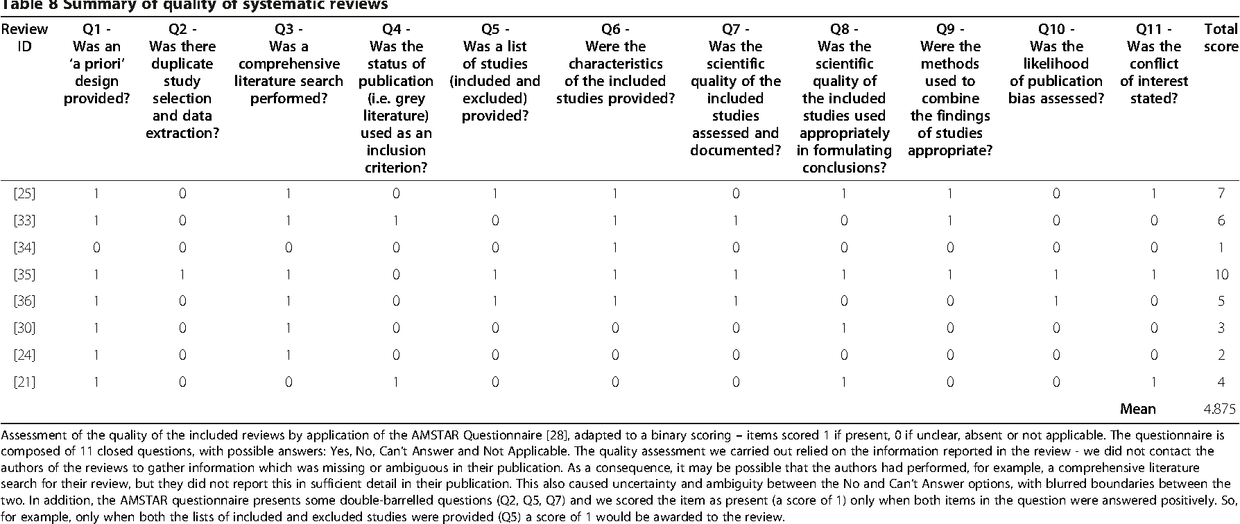 Figure 2 from Pain assessment for people with dementia: a systematic
