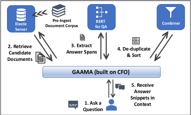 Figure 1 for CFO: A Framework for Building Production NLP Systems