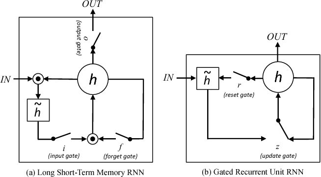 Figure 4 for Learning to Read Chest X-Rays: Recurrent Neural Cascade Model for Automated Image Annotation
