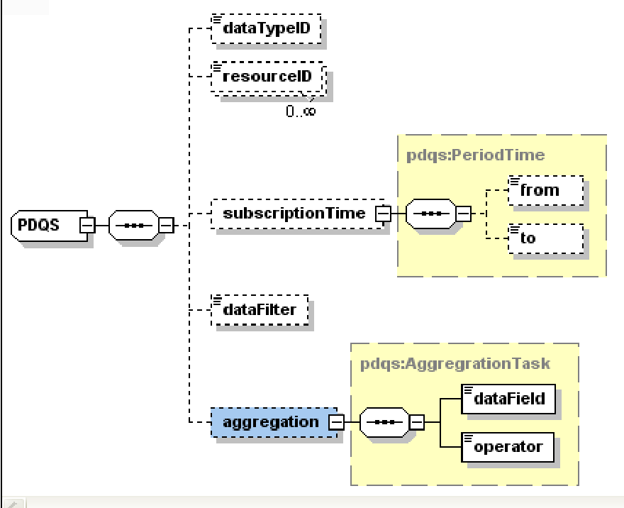Figure 3 from DIPAS: A distributed performance analysis