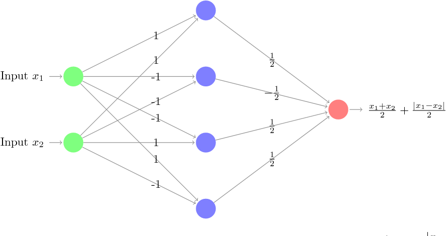 Figure 3 for Understanding Deep Neural Networks with Rectified Linear Units