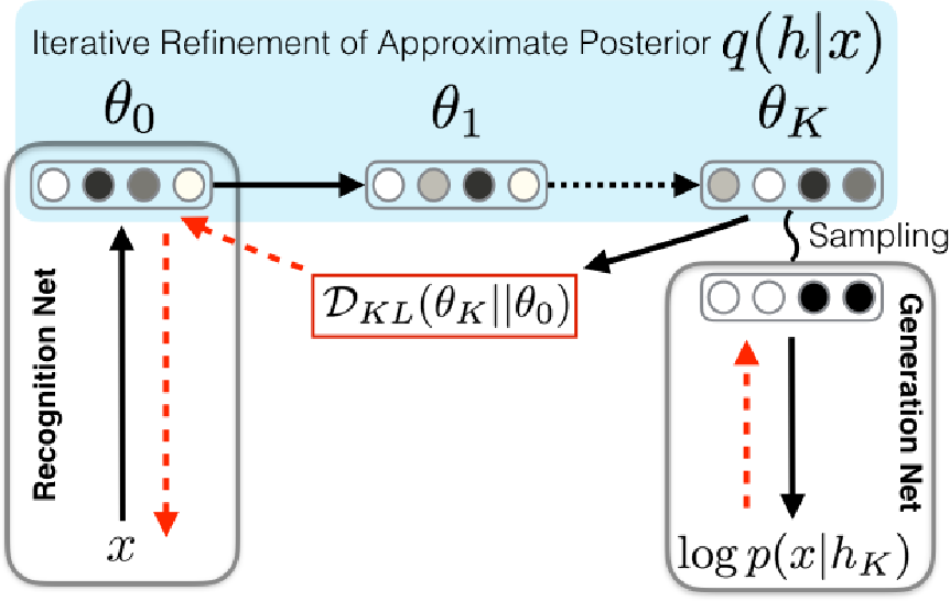 Figure 1 for Iterative Refinement of the Approximate Posterior for Directed Belief Networks