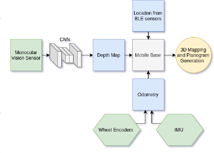 Figure 3 for Multimodal Data Fusion for Power-On-and-GoRobotic Systems in Retail