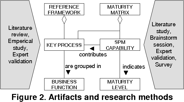 Figure 2 from Developing a Maturity Matrix for Software