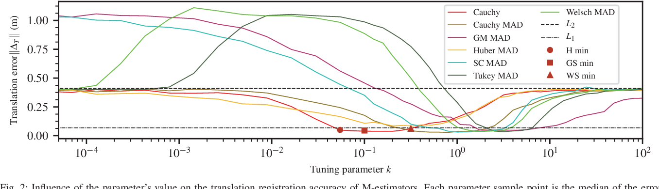 Figure 2 for Analysis of Robust Functions for Registration Algorithms