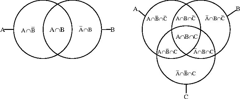 Drawing Area Proportional Venn And Euler Diagrams Semantic Scholar