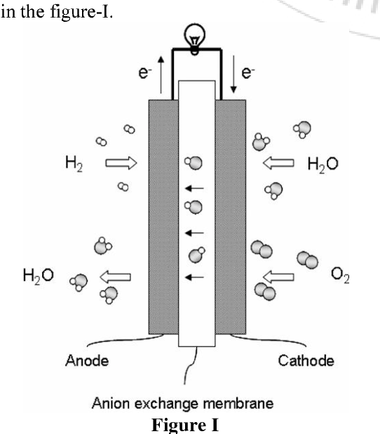 PDF] Anion Exchange Membranes for Alkaline Fuel Cells
