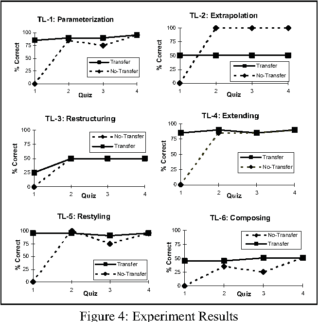 Figure 4: Experiment Results
