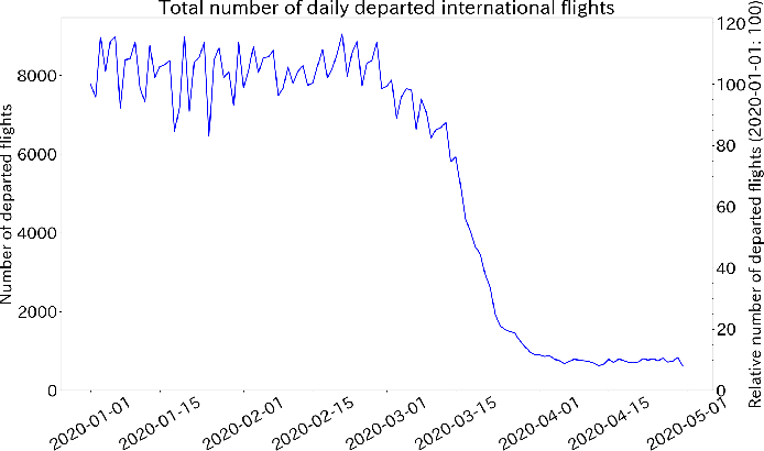 Figure 3 for The Impact of COVID-19 on Flight Networks