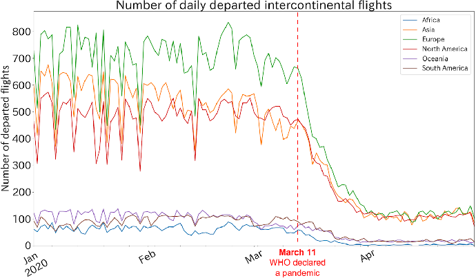Figure 4 for The Impact of COVID-19 on Flight Networks