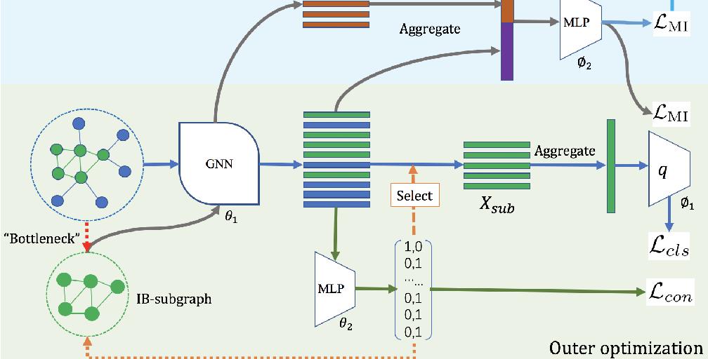 Figure 1 for Graph Information Bottleneck for Subgraph Recognition