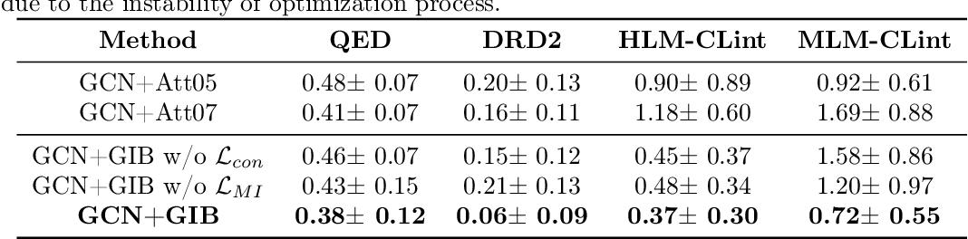Figure 3 for Graph Information Bottleneck for Subgraph Recognition