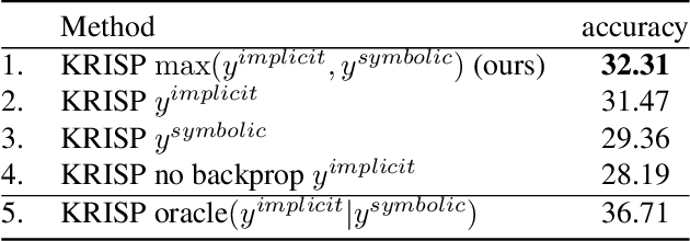 Figure 4 for KRISP: Integrating Implicit and Symbolic Knowledge for Open-Domain Knowledge-Based VQA