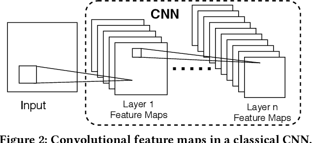 Figure 3 for F-Cooper: Feature based Cooperative Perception for Autonomous Vehicle Edge Computing System Using 3D Point Clouds