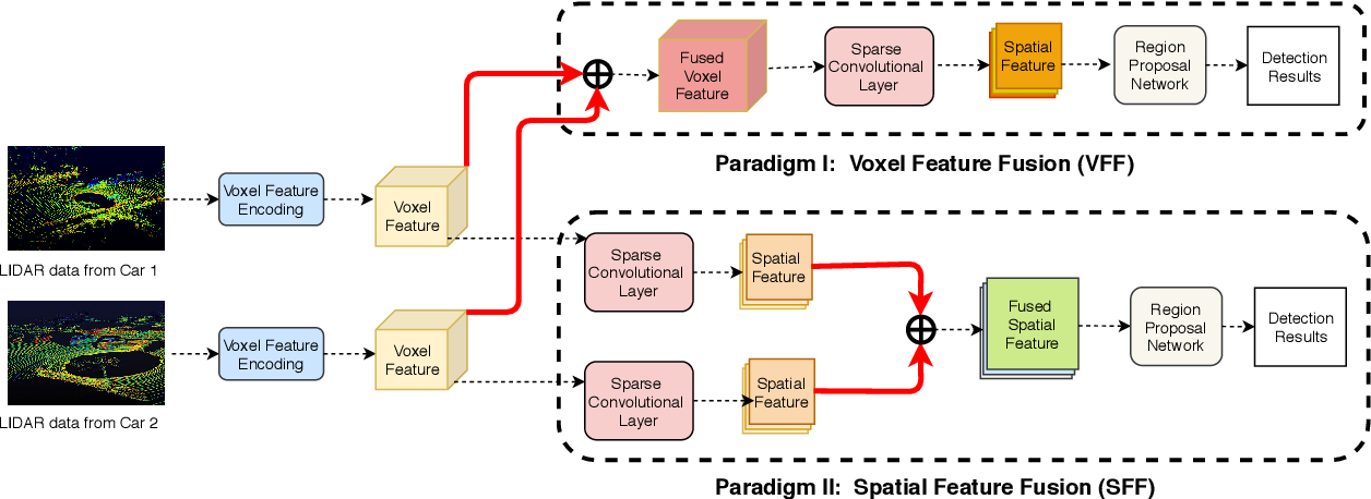 Figure 4 for F-Cooper: Feature based Cooperative Perception for Autonomous Vehicle Edge Computing System Using 3D Point Clouds