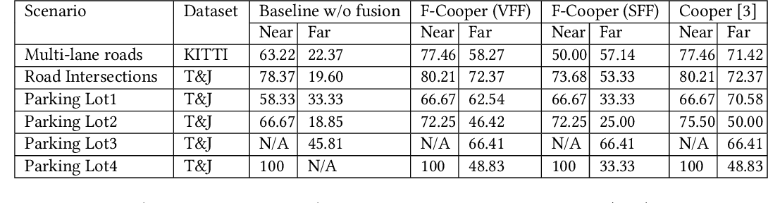 Figure 2 for F-Cooper: Feature based Cooperative Perception for Autonomous Vehicle Edge Computing System Using 3D Point Clouds