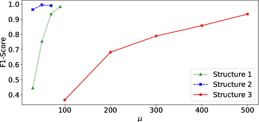 Figure 4 for Anomaly Detection via Graphical Lasso