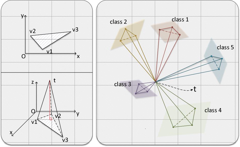 Figure 1 for Few Shot Learning with Simplex