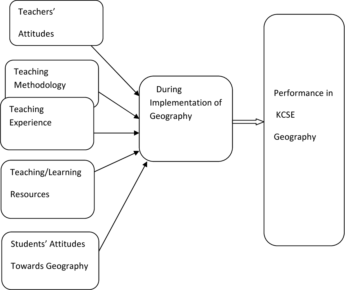 PDF] Factors influencing students' KCSE performance in