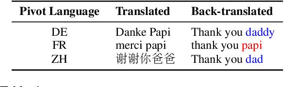 Figure 1 for Preventing Author Profiling through Zero-Shot Multilingual Back-Translation