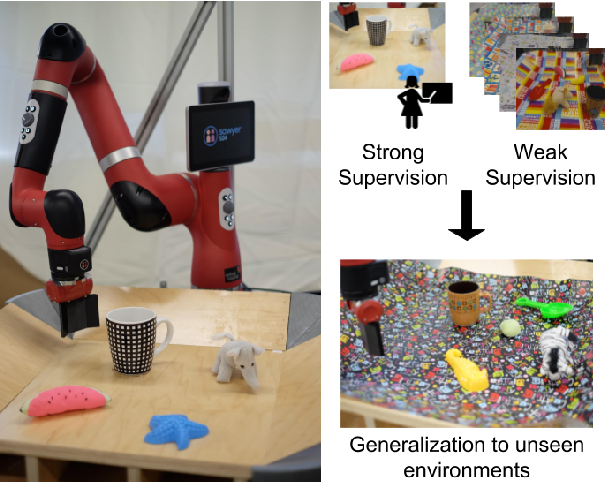 Figure 1 for GPLAC: Generalizing Vision-Based Robotic Skills using Weakly Labeled Images