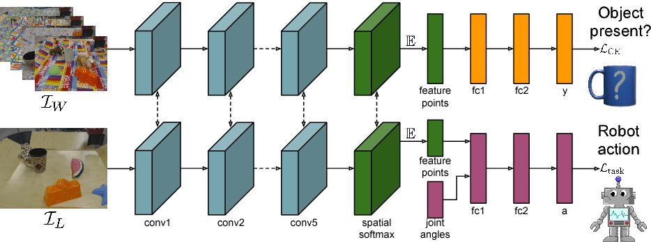 Figure 3 for GPLAC: Generalizing Vision-Based Robotic Skills using Weakly Labeled Images