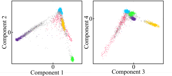 Figure 3 for 3D Facial Matching by Spiral Convolutional Metric Learning and a Biometric Fusion-Net of Demographic Properties
