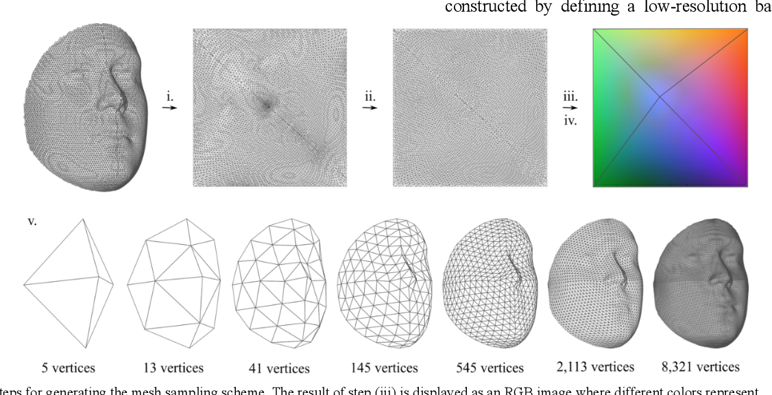 Figure 4 for 3D Facial Matching by Spiral Convolutional Metric Learning and a Biometric Fusion-Net of Demographic Properties