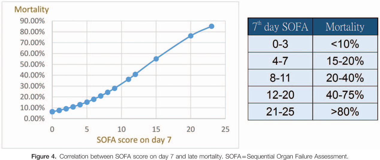 Figure 4 From Serial Evaluation Of The Sofa Score Is Reliable For