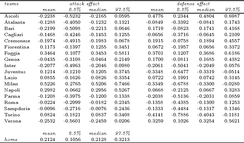Table 2 from Bayesian hierarchical model for the prediction of