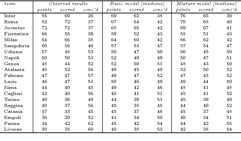 Table 3 from Bayesian hierarchical model for the prediction of