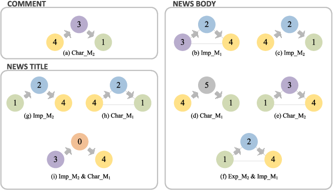 Figure 4 for Emotion Correlation Mining Through Deep Learning Models on Natural Language Text