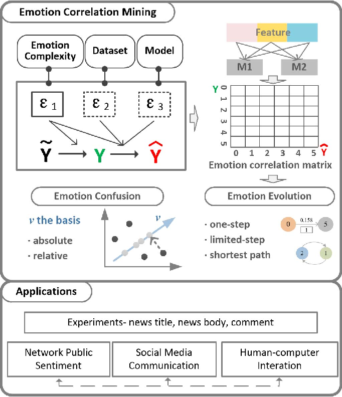 Figure 1 for Emotion Correlation Mining Through Deep Learning Models on Natural Language Text