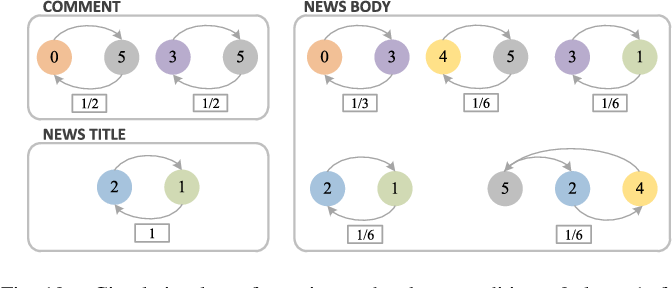Figure 2 for Emotion Correlation Mining Through Deep Learning Models on Natural Language Text