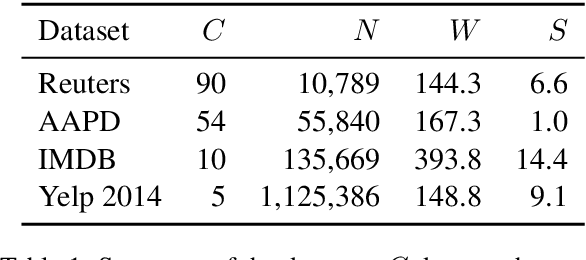 Figure 1 for DocBERT: BERT for Document Classification