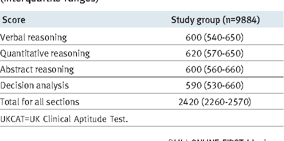 Table 2 from Comparison of A level and UKCAT performance in students