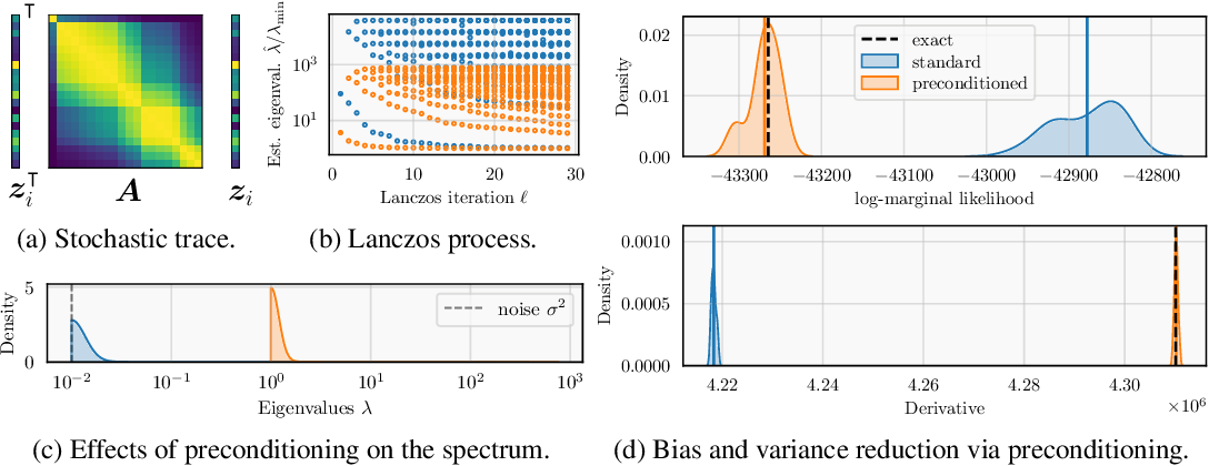 Figure 1 for Reducing the Variance of Gaussian Process Hyperparameter Optimization with Preconditioning