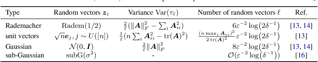 Figure 2 for Reducing the Variance of Gaussian Process Hyperparameter Optimization with Preconditioning