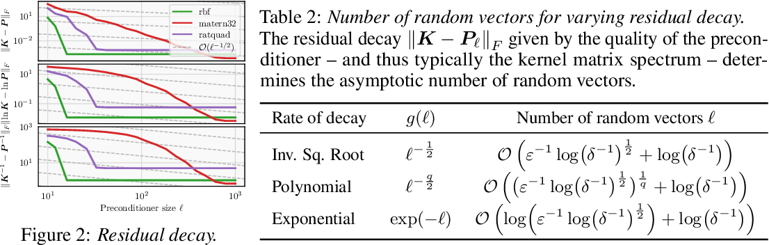 Figure 3 for Reducing the Variance of Gaussian Process Hyperparameter Optimization with Preconditioning