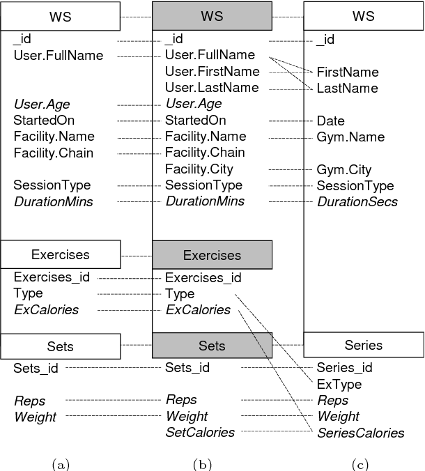 Figure 3 from Variety-Aware OLAP of Document-Oriented