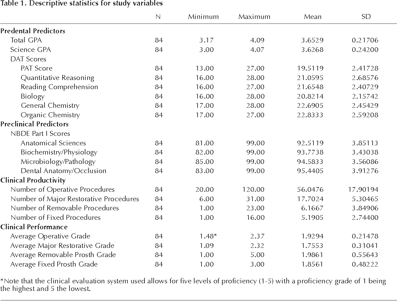 PDF] Do admissions data and NBDE Part I scores predict clinical