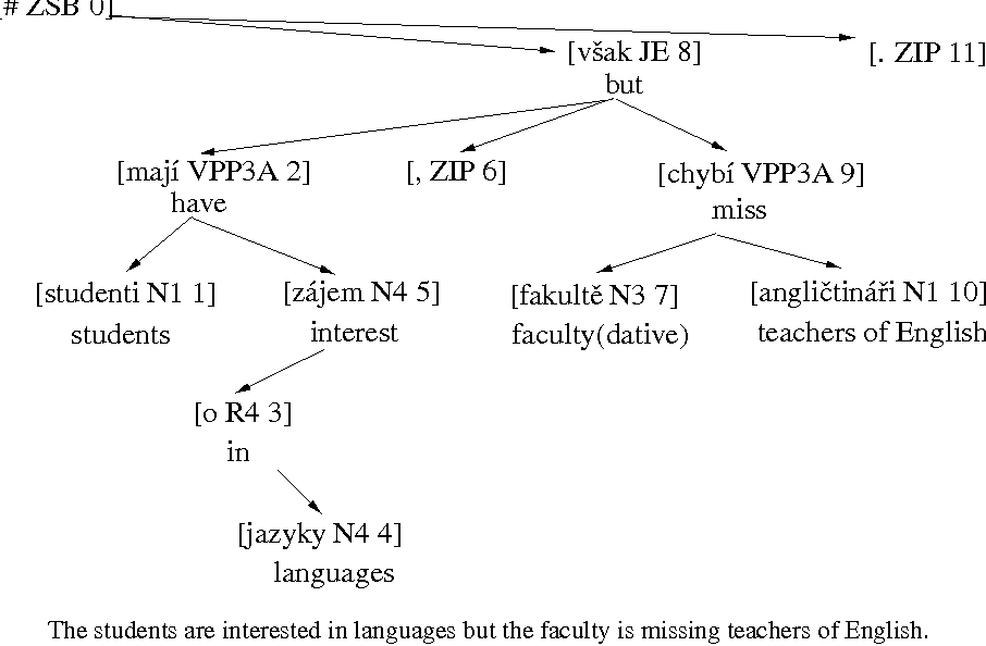 Figure 1 for Automatic Extraction of Subcategorization Frames for Czech