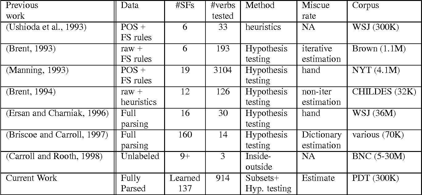Figure 4 for Automatic Extraction of Subcategorization Frames for Czech
