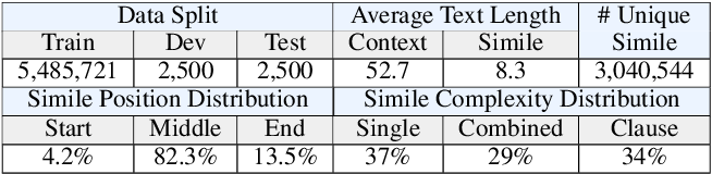 Figure 3 for Writing Polishment with Simile: Task, Dataset and A Neural Approach